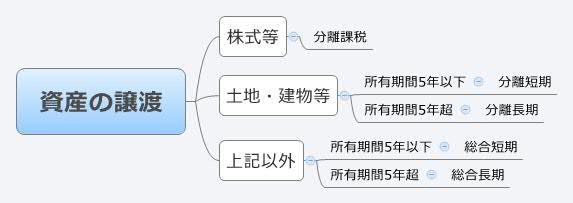 譲渡所得の分類