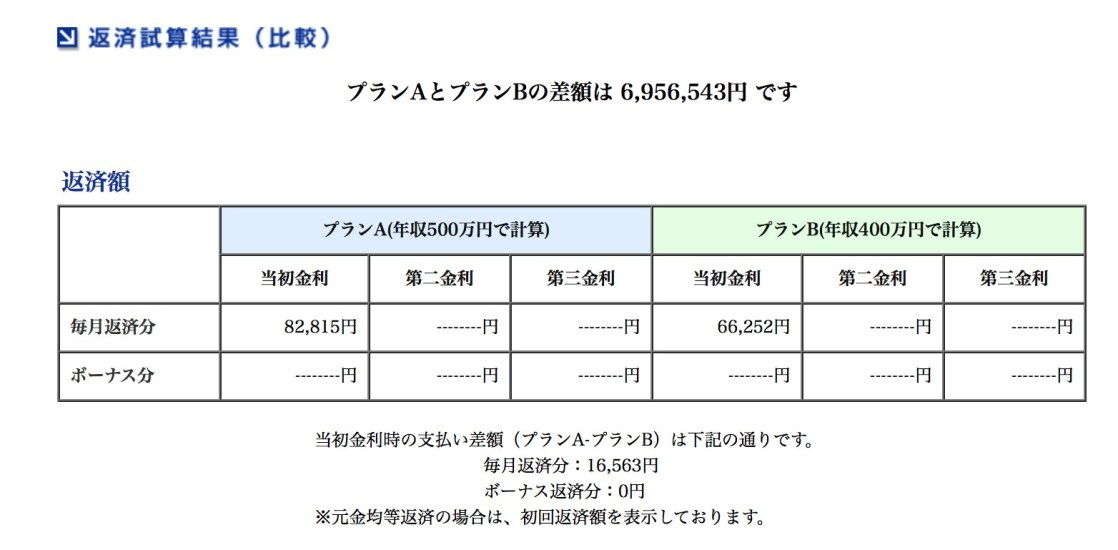 借り入れが500万円変わると返済額はいくら変わるのか?