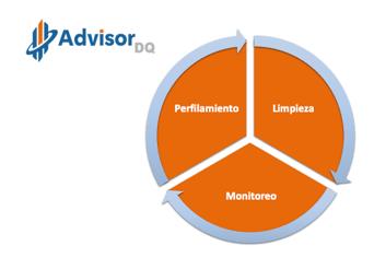 3. Advisor – Data Quality