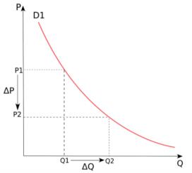 teoría de la elasticidad de la demanda
