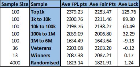 Summary - Luck vs Skill in FPL