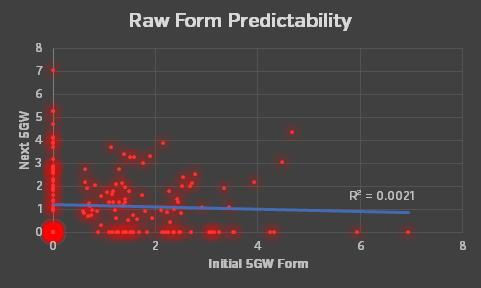 rawform