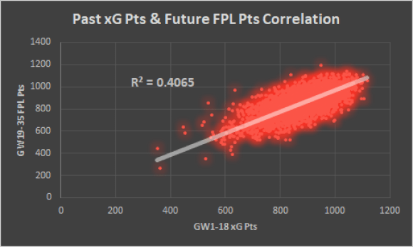 Future FPL points correlations