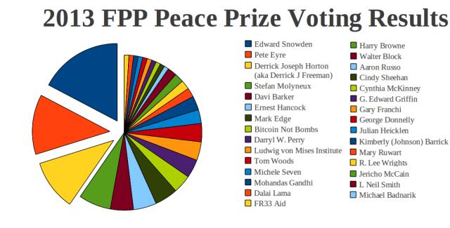 2013 voting