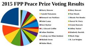 2015 voting