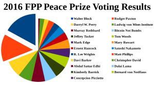 2016 voting