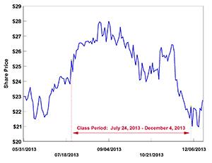 訴訟対象期間のEA株価の推移。