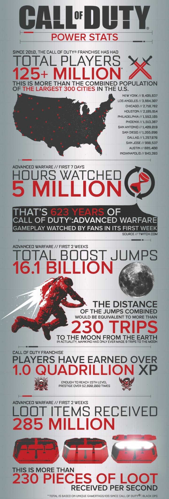 CoD_2014_Infographic