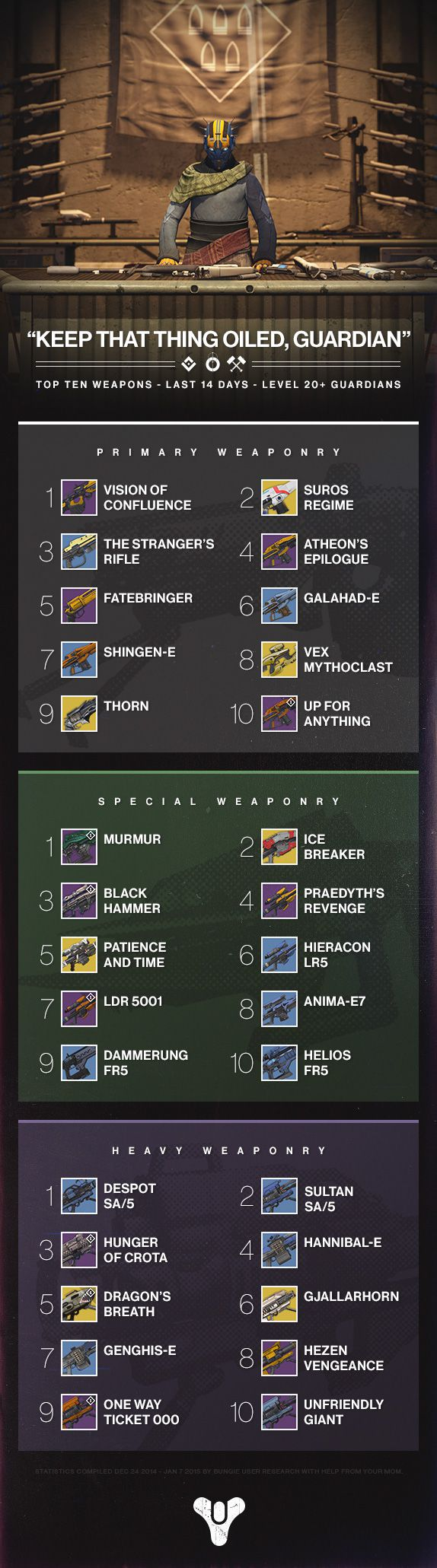 Destiny:BungieがPvE、PvPでの使用武器ランキングを発表