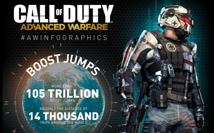 CoD:AW:人気の武器カテゴリは?人気のExoアビリティは?興味深いインフォグラフィック