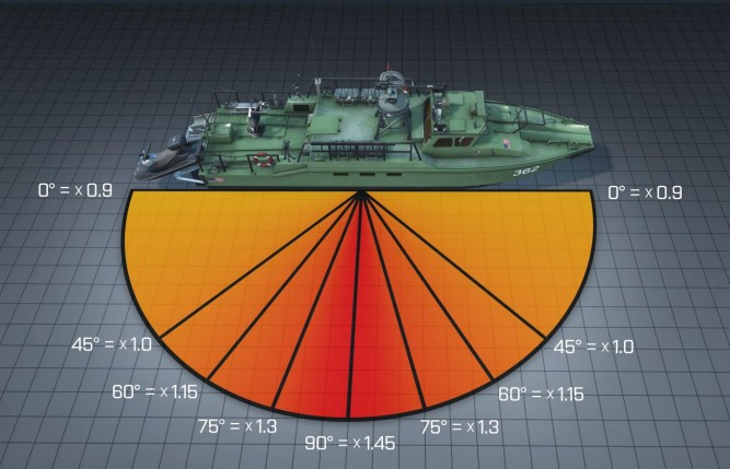 The new angle damage multipliers shown across the side of an attack boat