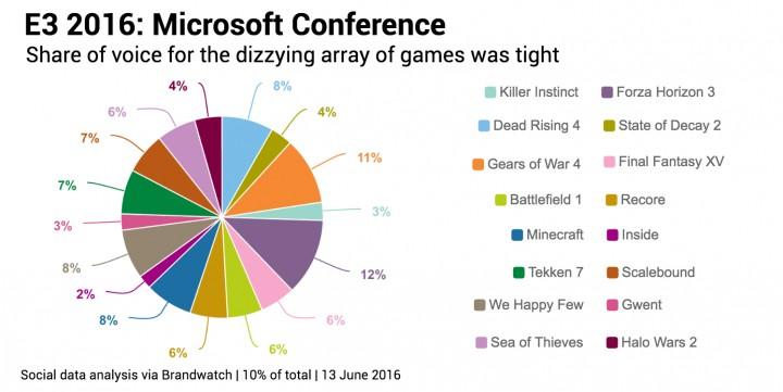 Microsoft タイトル全体での言及の割合