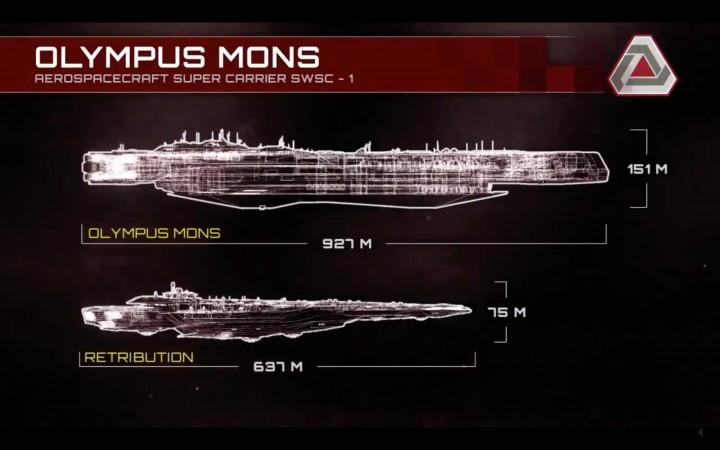 オリンパス・モンスとレトリビューションの比較図。全長1kmに及ばんばかりの規格外のサイズが伺える。