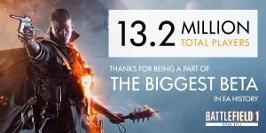 BF1: オープンベータの参加者が1,320万人、『SWBF』を上回りEA史上最大規模に
