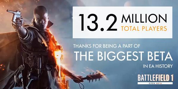 BF1: オープンベータへEA史上最大の1,320万人が参加、兵科ランキングなどの統計も公開