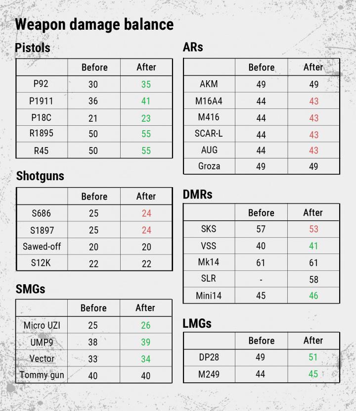 PUBG: テストサーバーアップデート、マップ選択機能や新武器の追加&銃器バランスの大幅調整など