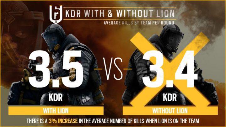R6S:「オペレーション キメラ」の統計公開、ライオンのチーム貢献度が明らかに