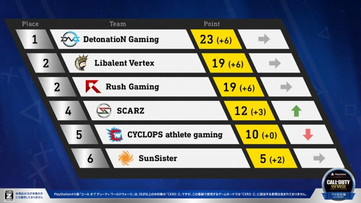 wwii-proleague4-standing