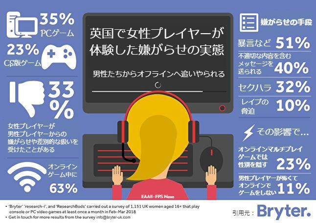 女性ゲーマーの33%が男性からの嫌がらせや差別を経験