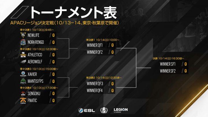 R6プロリーグ: APAC決勝大会トーナメント表発表、野良連は韓国1位と対戦、SGEはFNATICにリベンジなるか
