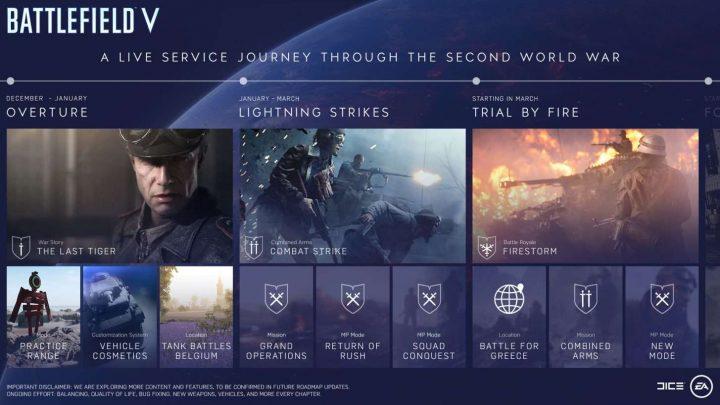 BF5:「Tides of War」での壮大なコンテンツ追加予定発表、新マップ・演習場・協力モード・バトロワなどすべて無料