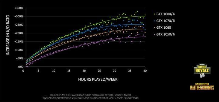 1週間のプレイ時間、増加キルレシオ、GPUの関係