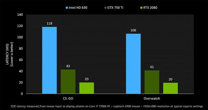 GPUとレイテンシー