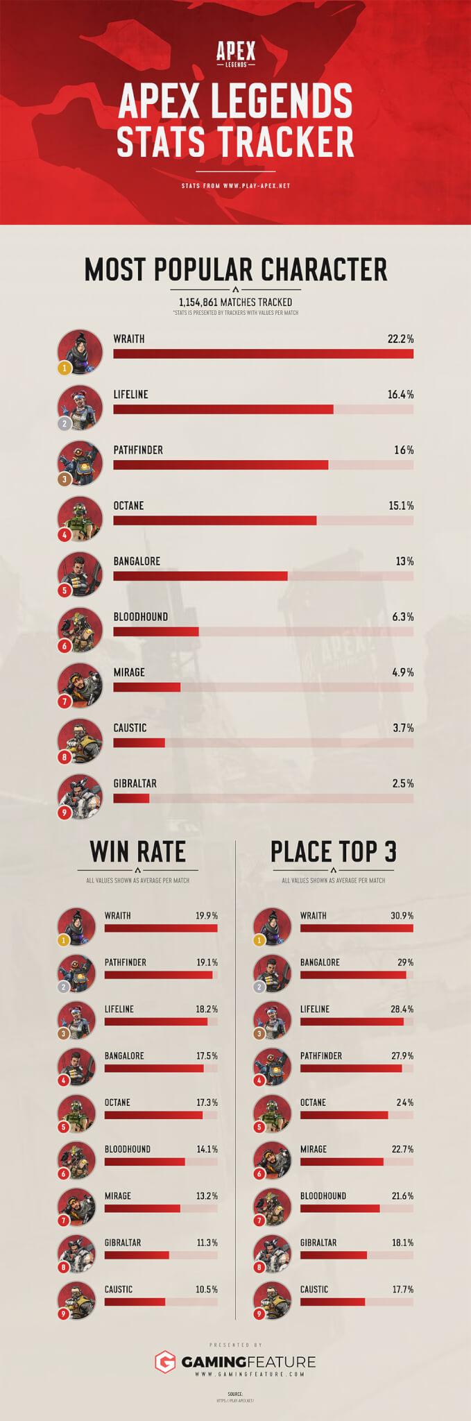 統計情報のインフォグラフ