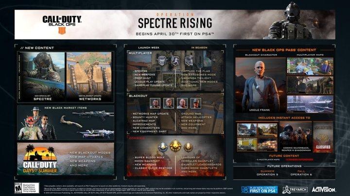 bo4 spectre rising
