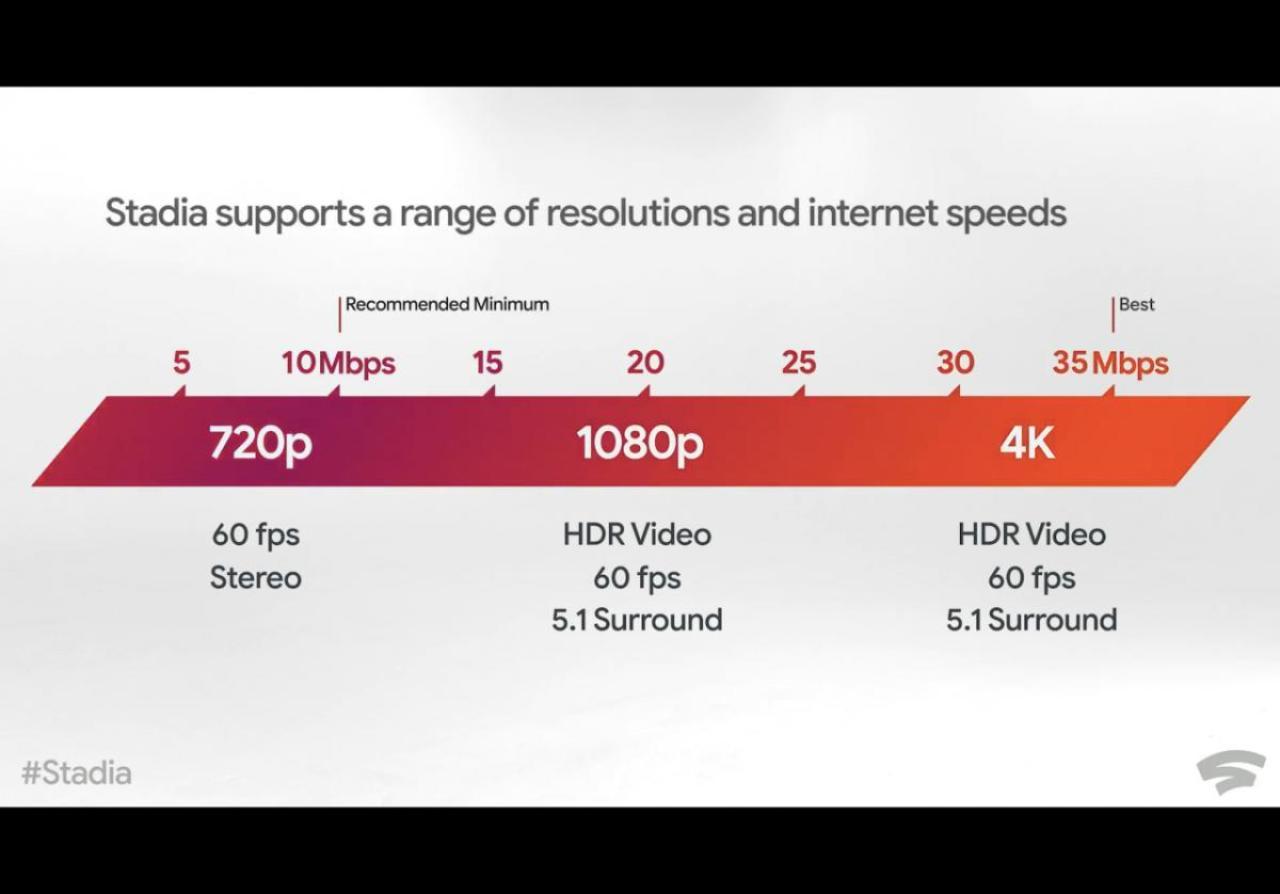 Google Stadia: 定額プランと無料プランが発表、最大で4K/60fps/HDRに対応し欧米で11月にローンチ
