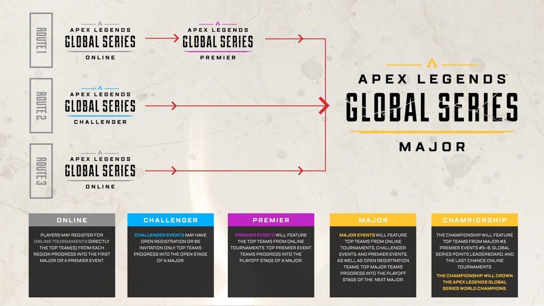 エーペックスレジェンズ:Apex Legends Global Series 概要