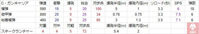 BFV チャーチル・ガンキャリア 武装データ