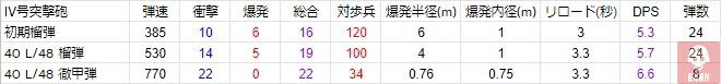BFV IV号突撃砲 武装データ