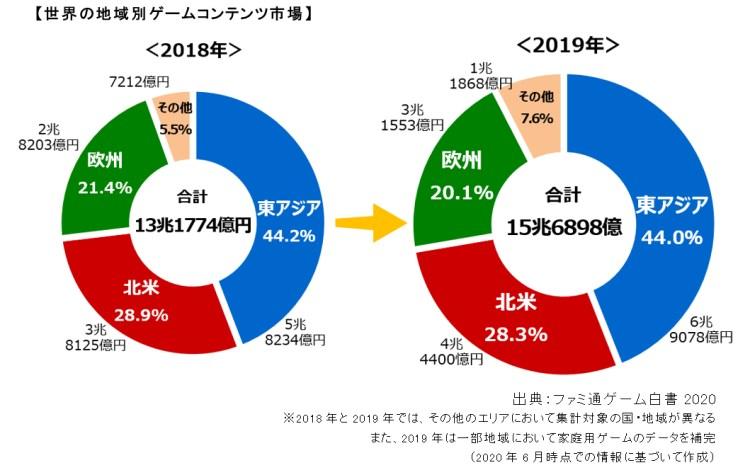 ファミ通ゲーム白書2020:国内ゲーム市場は10年連続で成長、前年比103.8%の1兆7330億円に