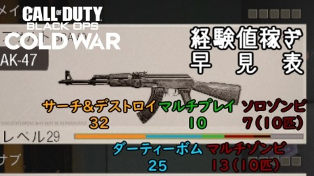 CoD:BOCW:銃器最速レベリングはダーティーボム(個人差あり)、各モードを徹底検証 アイキャッチ
