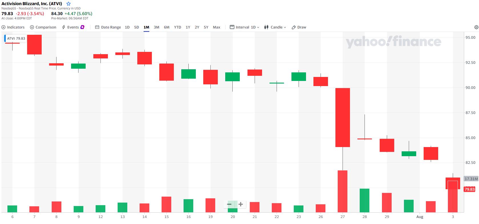 stock_atvi_activisionblizzardアクティビジョン株