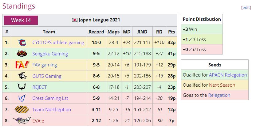 rjldayfinalRJL最終節結果