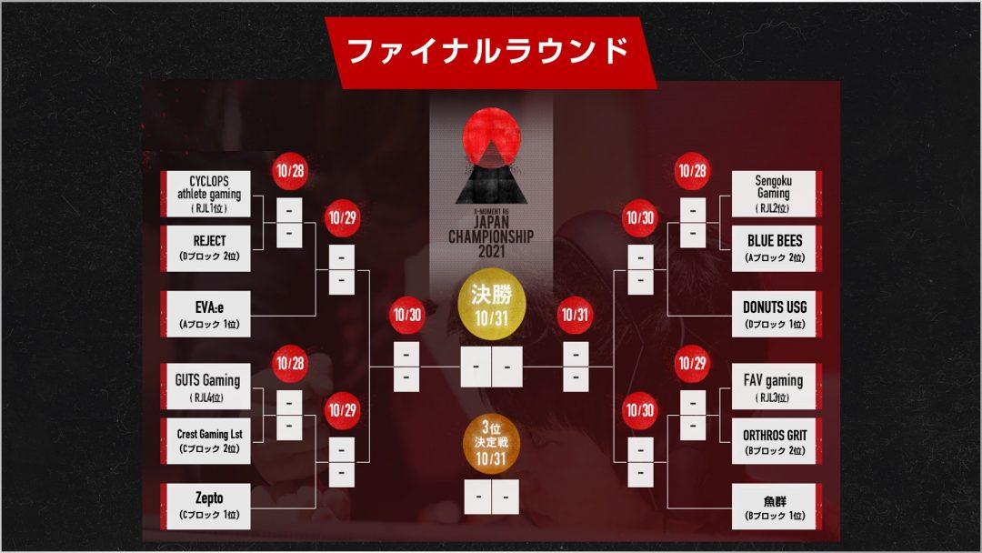 RJC決勝トーナメント