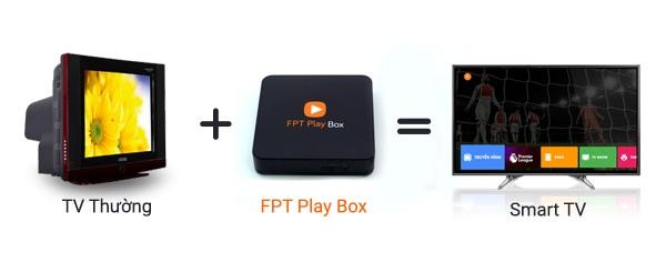 https://fpttelecom.online/fpt-play-box/