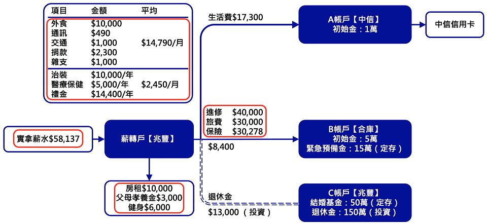 ABC帳戶管理 - 1