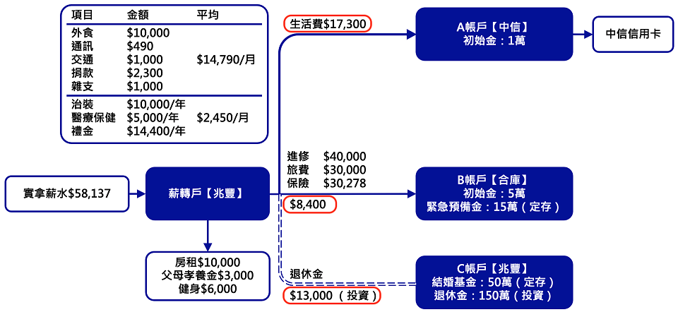 ABC帳戶管理 - 7