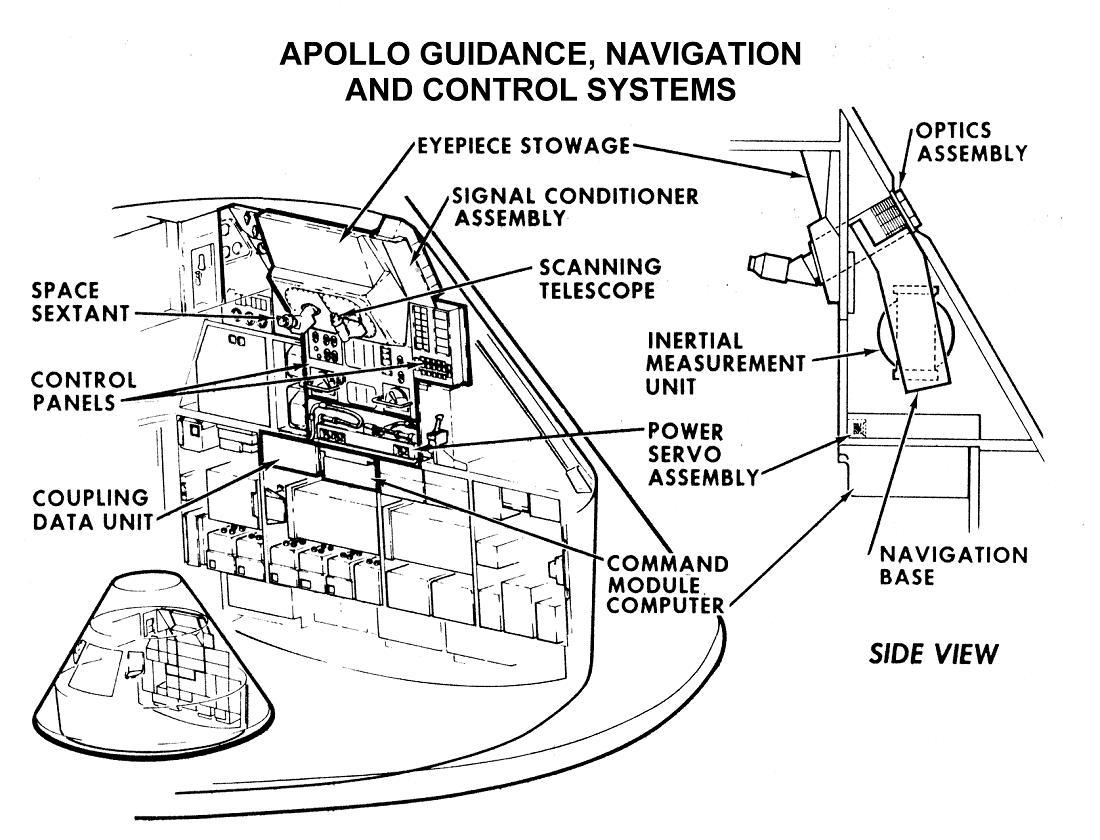 Module De Service Apollo