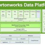 [Tutoriel] Démonstration de la Data Platform d'Hortonworks