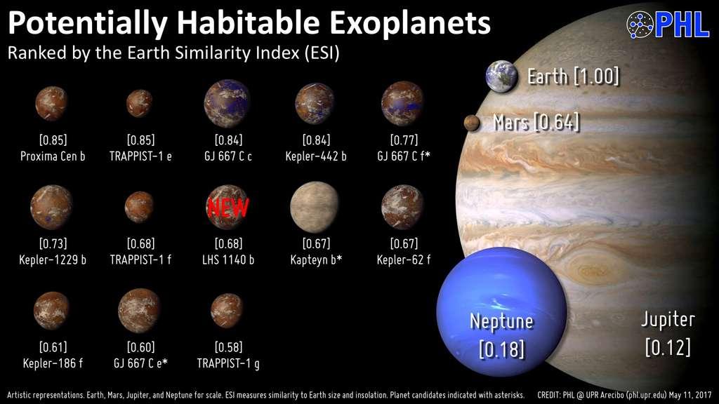 Les exoplanètes potentiellement habitables connues (mai 2017) et leurs distances de la Terre en années-lumière (ly). © Planetary Habitability Laboratory, @ UPR Arecibo