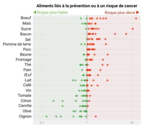Dans la littérature scientifique, 80 % des aliments courants sont associés à un risque ou à la prévention du cancer. © Céline Deluzarche, d'après Jonathan D Schoenfeld et al, The American Journal of Clinical Nutrition, 2013