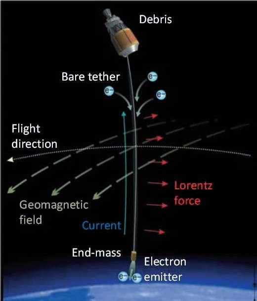 Schéma de la désorbitation par EDT. Le satellite en fin de vie (debris) déploie un câble conducteur nu (Bare tether) lesté d'une masse (End-mass), elle-même conductrice. Des électrons (e-) sont piégés et rejoignent la masse de lest, qui devient un émetteur d'électrons (Electron emitter). Il se crée donc un courant (Current). Parce qu'il se déplace dans un champ magnétique (celui de la Terre, Geomagnetic field), le câble subit une force de Lorentz (en rouge). Si la trajectoire de l'engin (Flight direction) est convenablement orientée par rapport au champ magnétique, cette force freine le satellite. © Jaxa