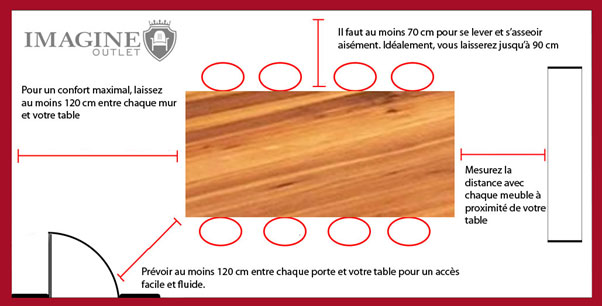 quelles dimensions pour ma table a manger