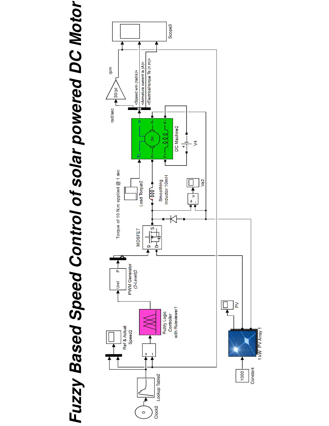 Fuzzy Logic Based Speed Control Of Solar Powered Dc Motor