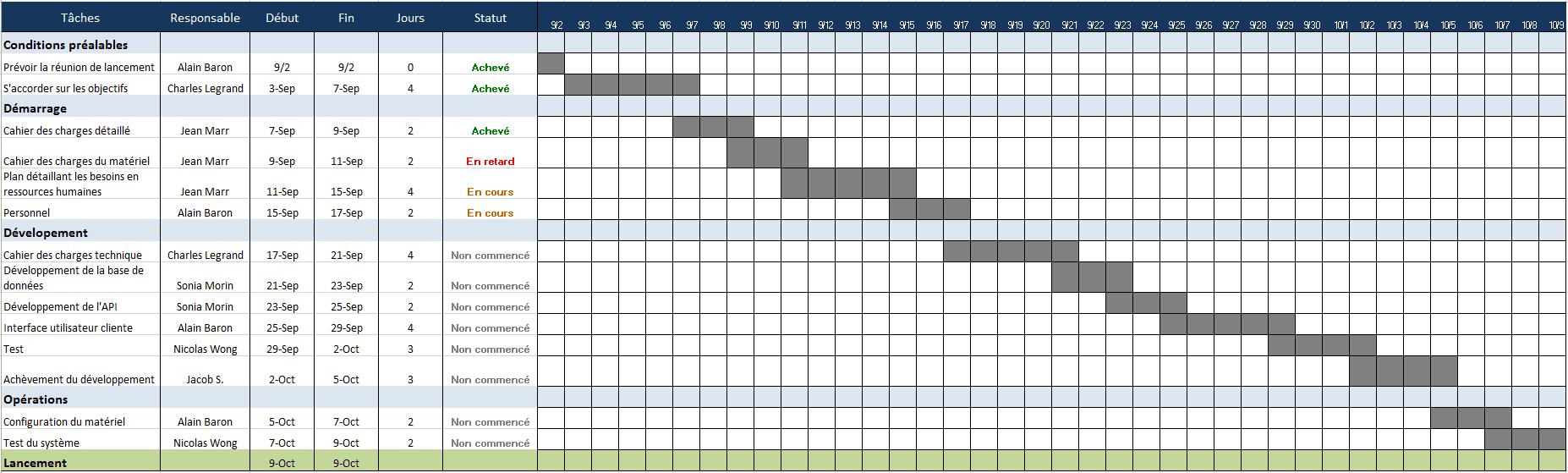 Utilisez Ce Modèle Gratuit Excel De Gestion De Projet