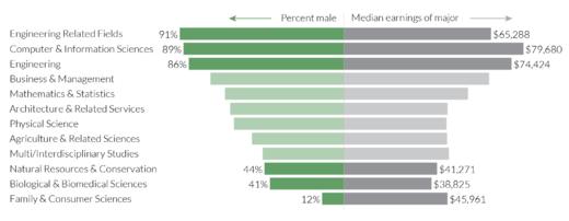 wage gap gender